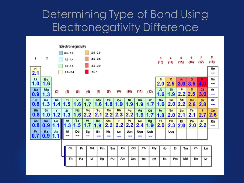 Determining Type of Bond Using Electronegativity Difference