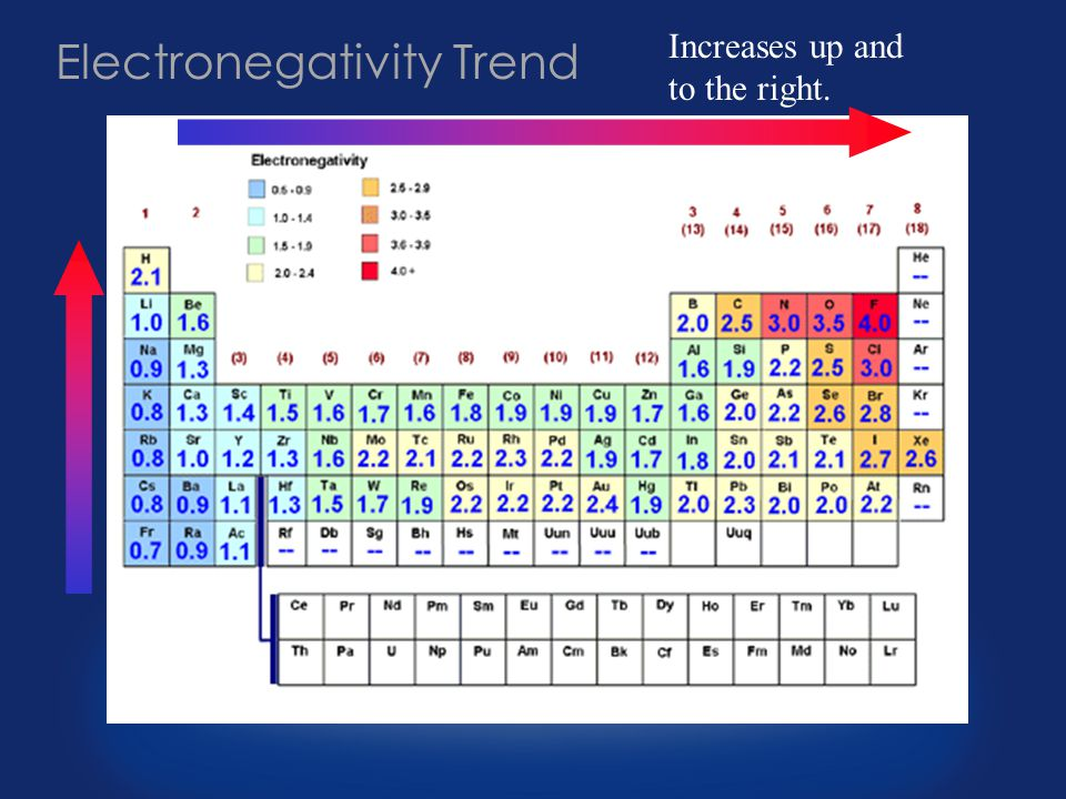 Electronegativity Trend Increases up and to the right.