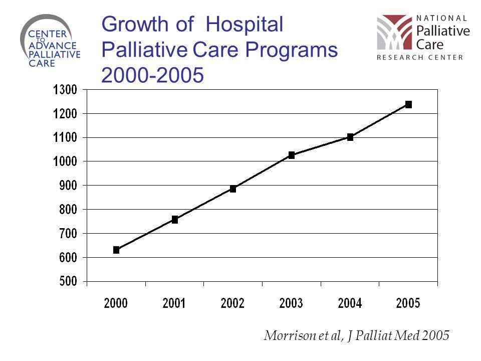 Growth of Hospital Palliative Care Programs 2000-2005 Morrison et al, J Palliat Med 2005