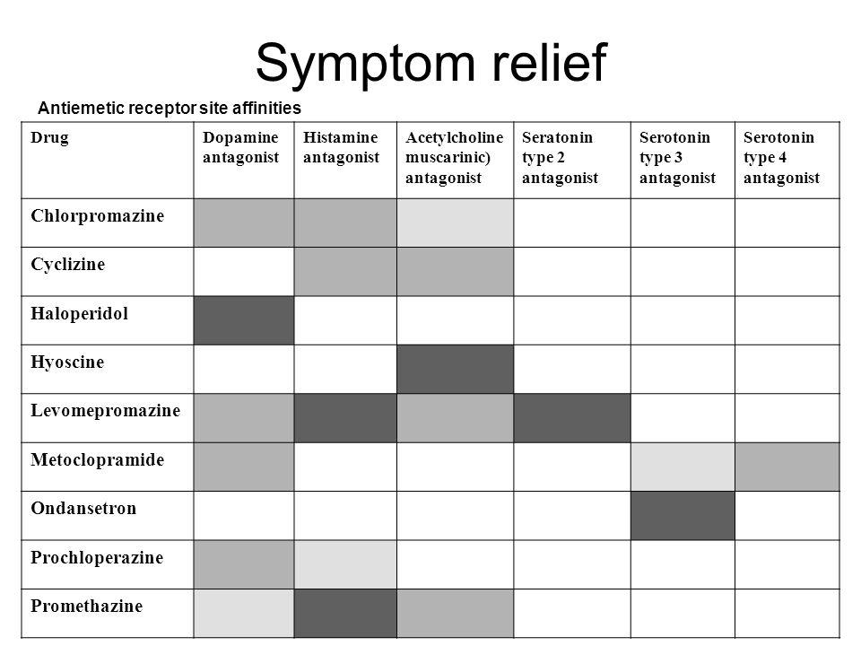 Symptom relief DrugDopamine antagonist Histamine antagonist Acetylcholine muscarinic) antagonist Seratonin type 2 antagonist Serotonin type 3 antagoni
