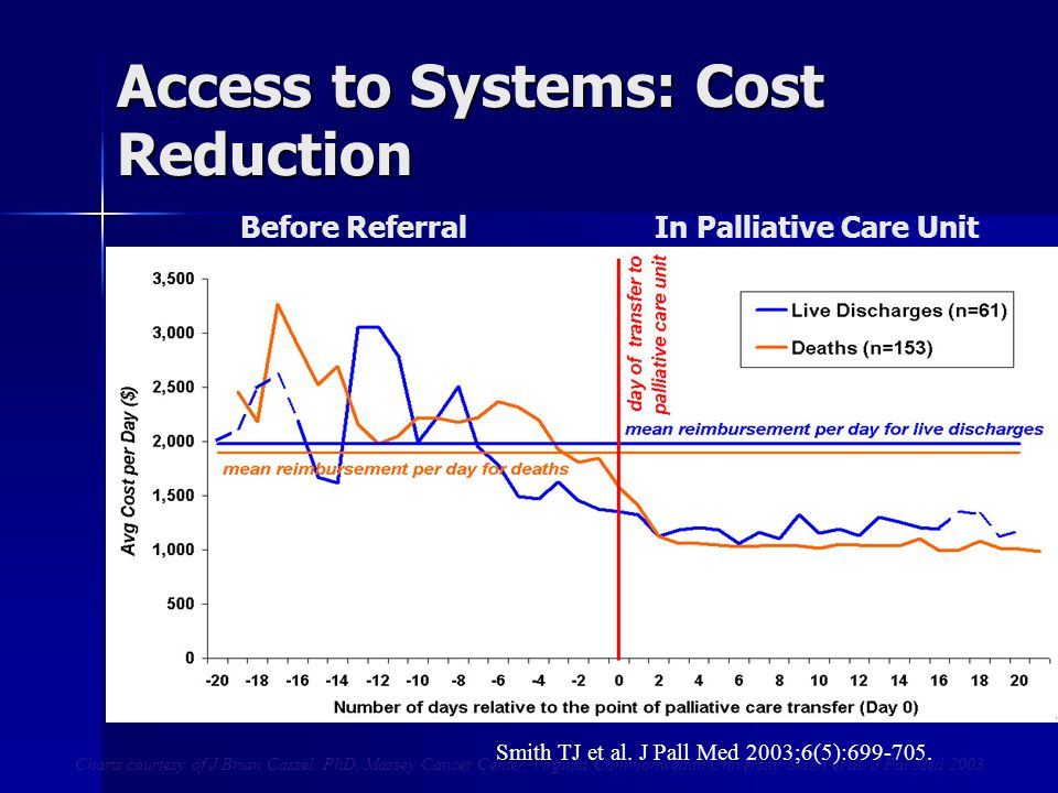 Access to Systems: Cost Reduction Charts courtesy of J Brian Cassel, PhD, Massey Cancer Center, Virginia Commonwealth University Smith et al. J Pal Me