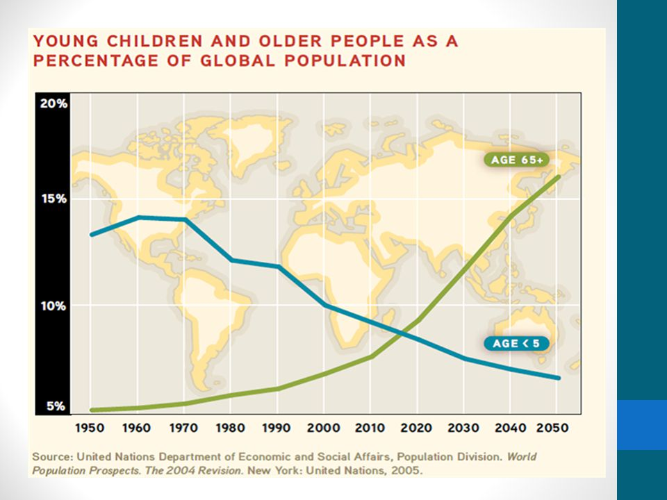 Life Expectancy from 1900 - 2100 Year Life Expectancy