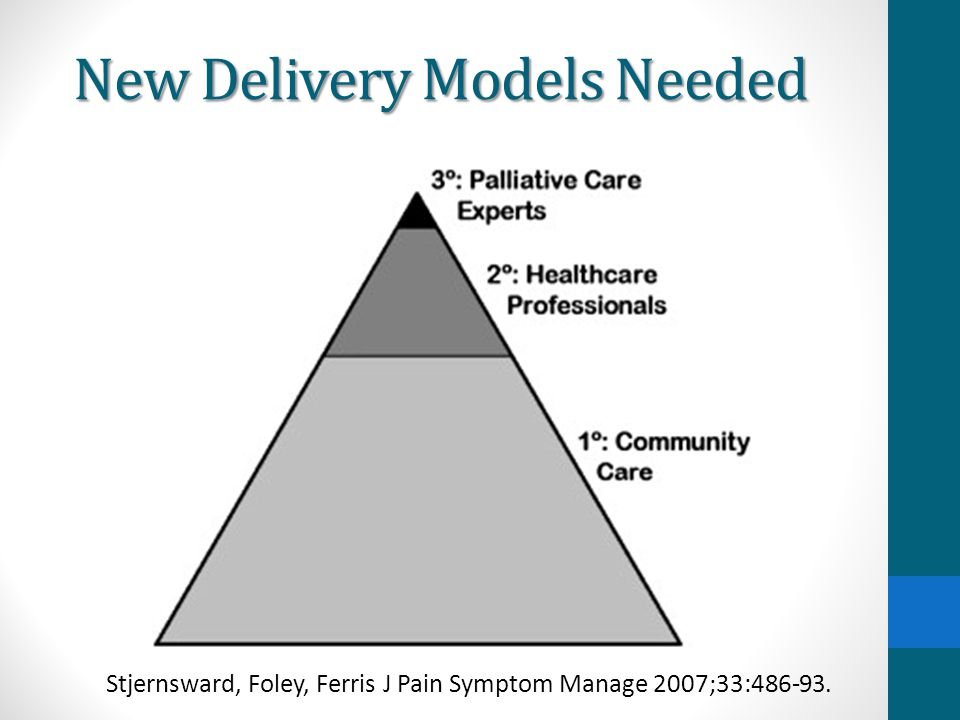 New Delivery Models Needed Stjernsward, Foley, Ferris J Pain Symptom Manage 2007;33:486-93.