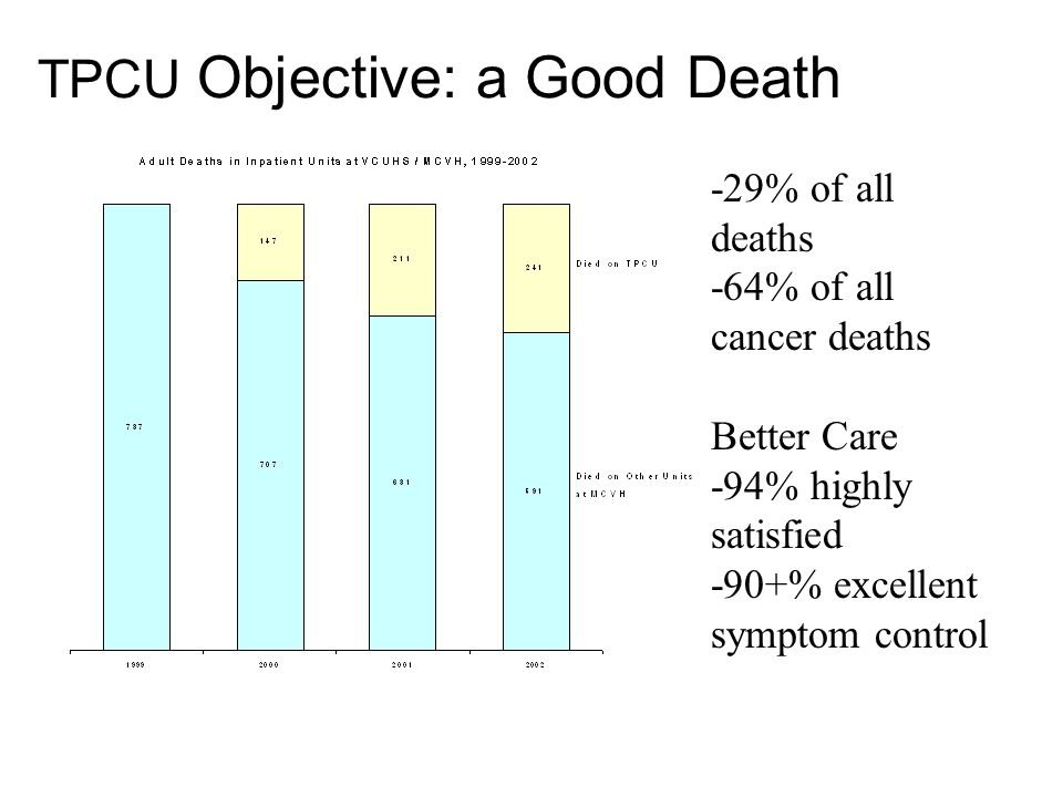 TPCU Objective: a Good Death -29% of all deaths -64% of all cancer deaths Better Care -94% highly satisfied -90+% excellent symptom control
