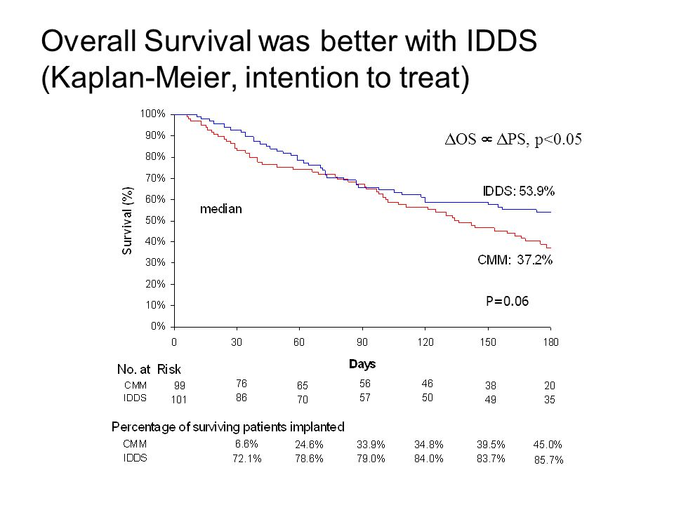 Overall Survival was better with IDDS (Kaplan-Meier, intention to treat) P=0.06  OS   PS, p<0.05
