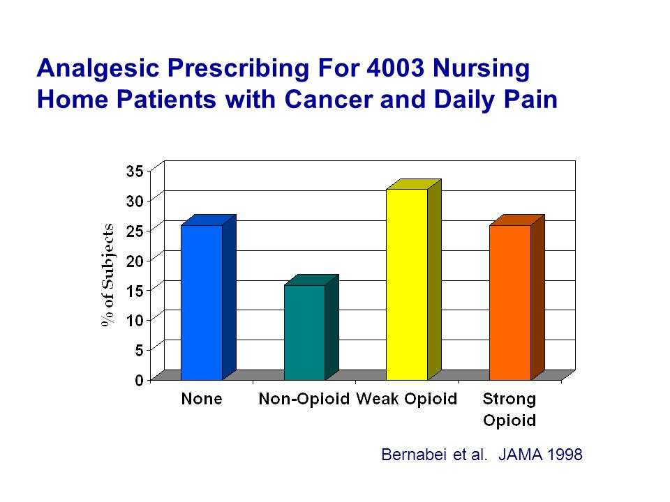 Analgesic Prescribing For 4003 Nursing Home Patients with Cancer and Daily Pain Bernabei et al.