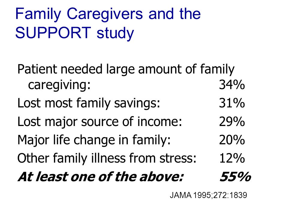 Family Caregivers and the SUPPORT study Patient needed large amount of family caregiving: 34% Lost most family savings: 31% Lost major source of income: 29% Major life change in family: 20% Other family illness from stress: 12% At least one of the above: 55% JAMA 1995;272:1839