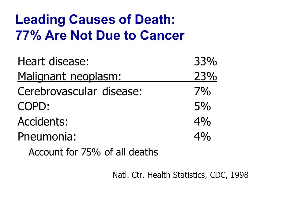 Leading Causes of Death: 77% Are Not Due to Cancer Heart disease: 33% Malignant neoplasm: 23% Cerebrovascular disease: 7% COPD: 5% Accidents: 4% Pneumonia: 4% Account for 75% of all deaths Natl.