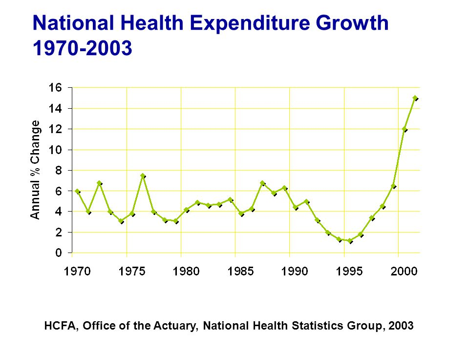 National Health Expenditure Growth 1970-2003 HCFA, Office of the Actuary, National Health Statistics Group, 2003