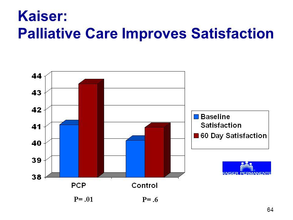 64 Kaiser: Palliative Care Improves Satisfaction P=.01 P=.6