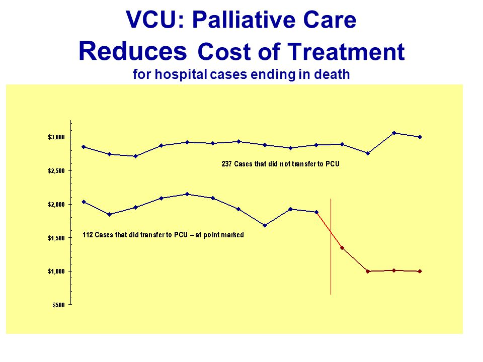 VCU: Palliative Care Reduces Cost of Treatment for hospital cases ending in death