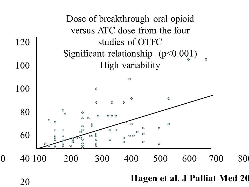 0 100 200 300 400 500 600 700 800 120 100 80 60 40 20 0 Hagen et al. J Palliat Med 2007 Dose of breakthrough oral opioid versus ATC dose from the four