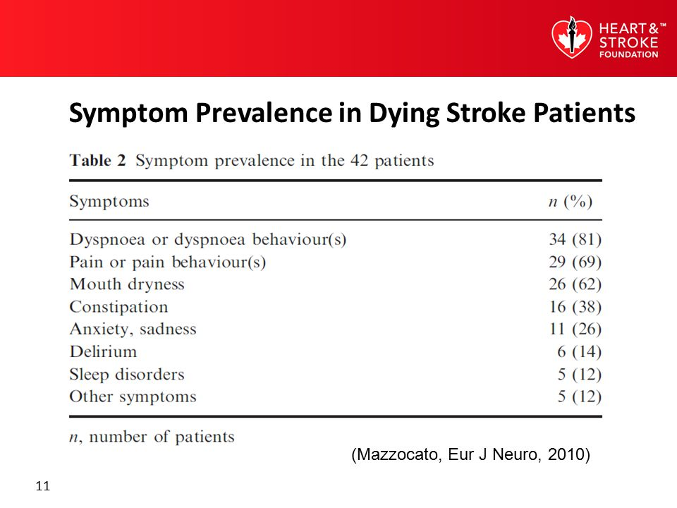 11 (Mazzocato, Eur J Neuro, 2010) Symptom Prevalence in Dying Stroke Patients