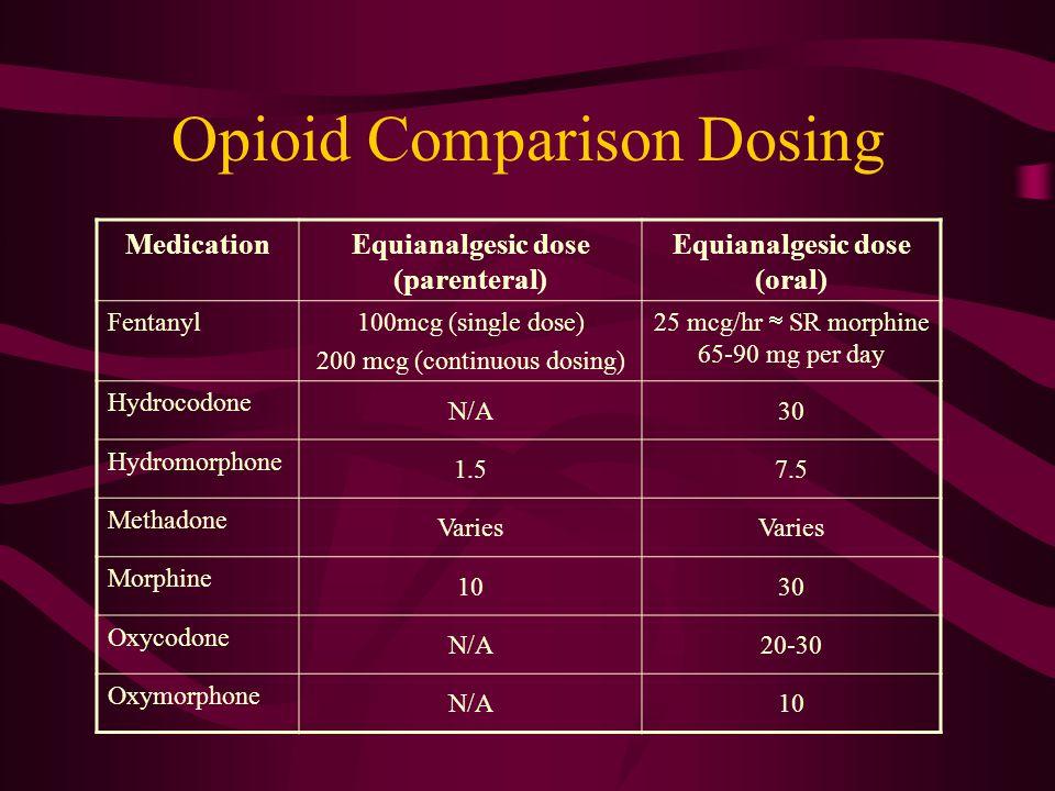 Opioid Comparison Dosing MedicationEquianalgesic dose (parenteral) Equianalgesic dose (oral) Fentanyl100mcg (single dose) 200 mcg (continuous dosing) 25 mcg/hr  SR morphine 65-90 mg per day Hydrocodone N/A30 Hydromorphone 1.57.5 Methadone Varies Morphine 1030 Oxycodone N/A20-30 Oxymorphone N/A10