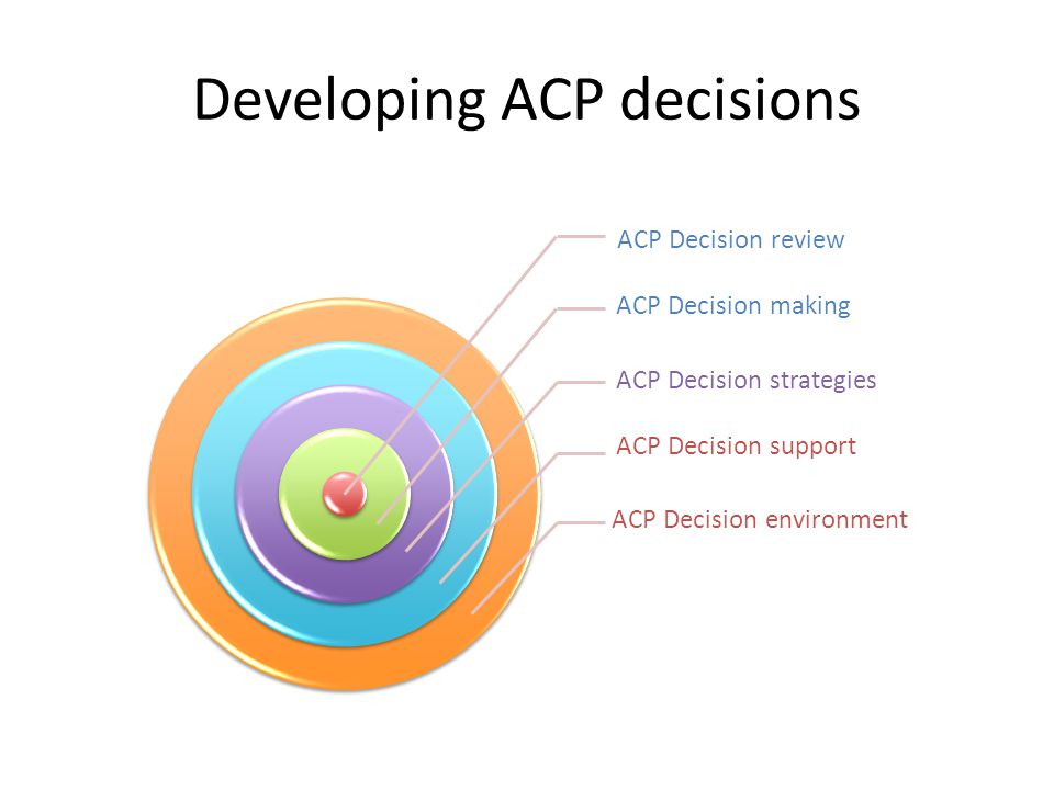 Developing ACP decisions ACP Decision review ACP Decision making ACP Decision strategies ACP Decision support ACP Decision environment