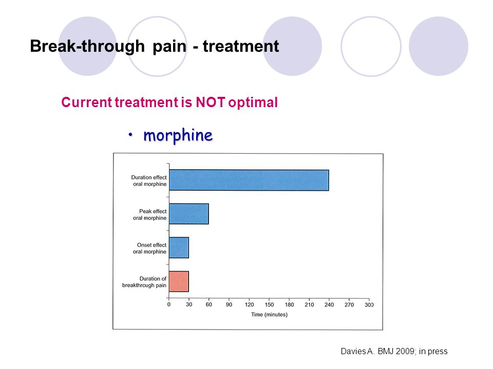Break-through pain - treatment morphine morphine Current treatment is NOT optimal Davies A. BMJ 2009; in press