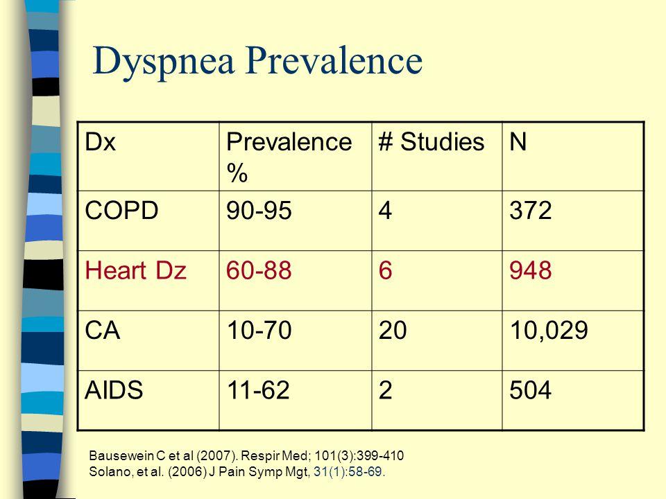 Dyspnea Prevalence DxPrevalence % # StudiesN COPD90-954372 Heart Dz60-886948 CA10-702010,029 AIDS11-622504 Bausewein C et al (2007).