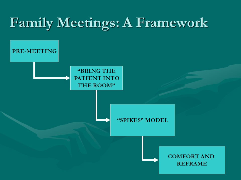 Family Meetings: A Framework BRING THE PATIENT INTO THE ROOM SPIKES MODEL COMFORT AND REFRAME PRE-MEETING