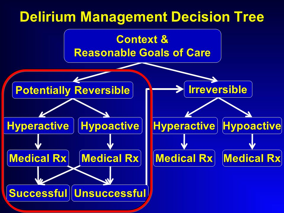 HyperactiveHypoactive Successful Hyperactive Medical Rx Hypoactive Unsuccessful Delirium Management Decision Tree Medical Rx Potentially Reversible Irreversible Context & Reasonable Goals of Care