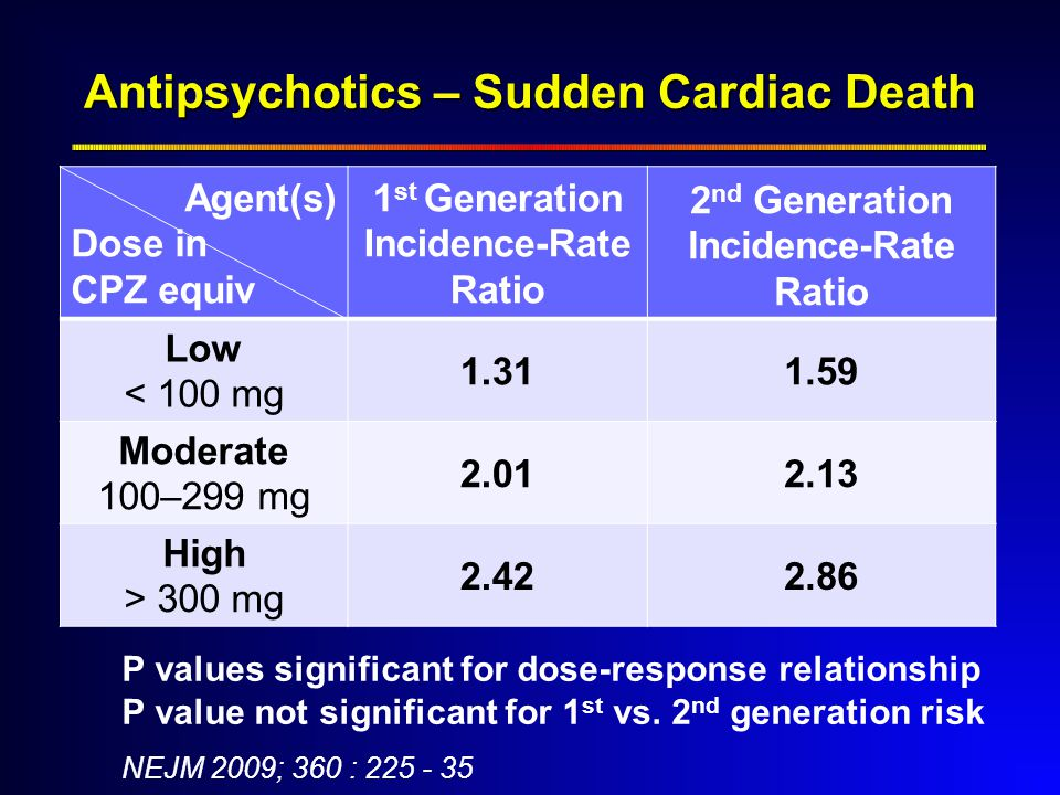 Agent(s) Dose in CPZ equiv 1 st Generation Incidence-Rate Ratio 2 nd Generation Incidence-Rate Ratio Low < 100 mg 1.311.59 Moderate 100–299 mg 2.012.13 High > 300 mg 2.422.86 Antipsychotics – Sudden Cardiac Death P values significant for dose-response relationship P value not significant for 1 st vs.