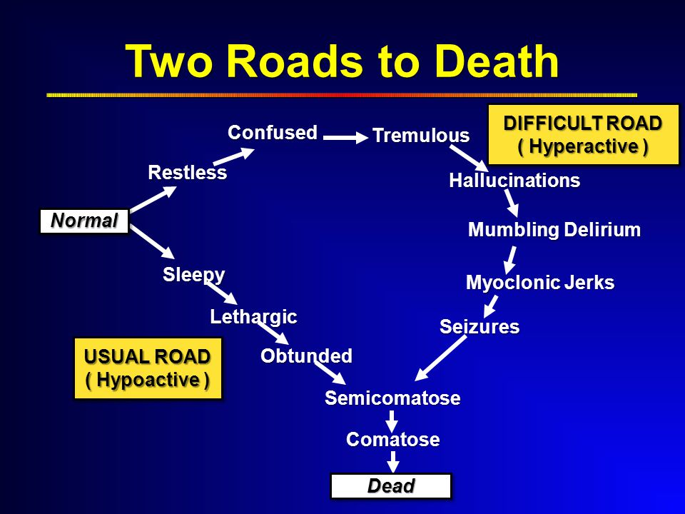 Two Roads to Death Restless Confused Tremulous Hallucinations Mumbling Delirium Myoclonic Jerks Sleepy Lethargic Obtunded Semicomatose Comatose Seizures USUAL ROAD ( Hypoactive ) DIFFICULT ROAD ( Hyperactive ) NormalNormal DeadDead