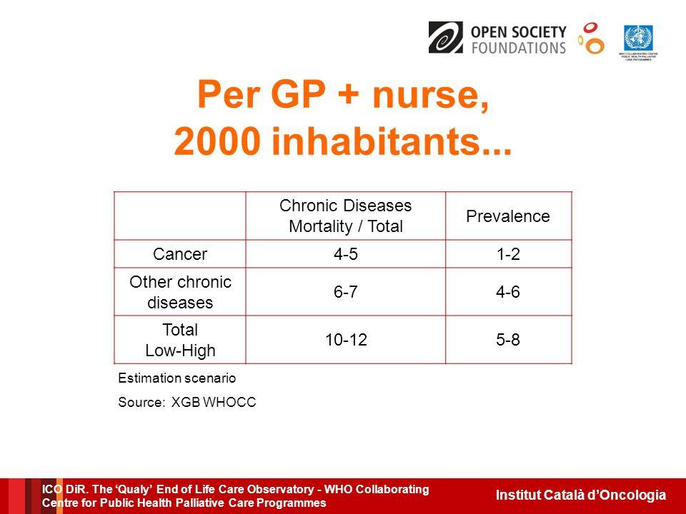 Institut Català d'Oncologia Per GP + nurse, 2000 inhabitants...