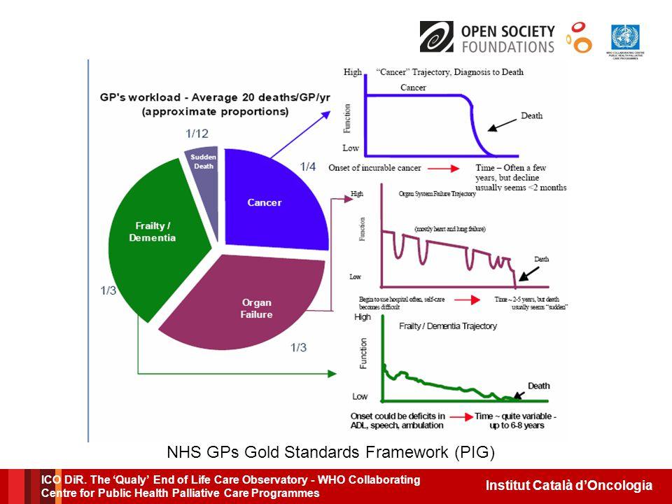 Institut Català d'Oncologia NHS GPs Gold Standards Framework (PIG) ICO DiR.