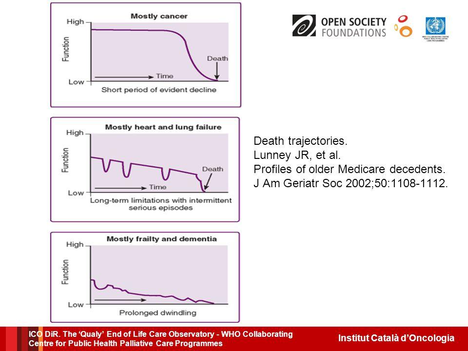 Institut Català d'Oncologia Death trajectories. Lunney JR, et al.