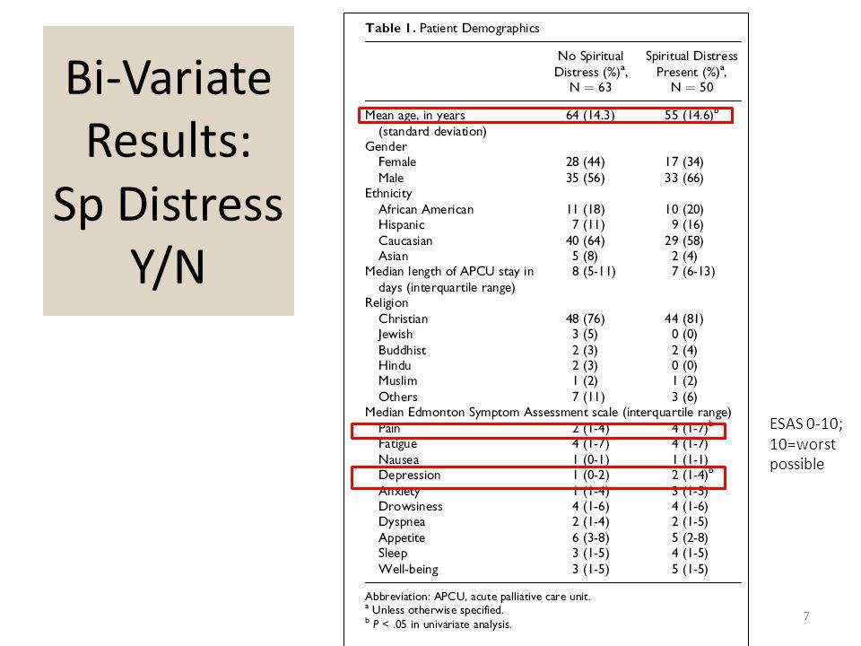 Bi-Variate Results: Sp Distress Y/N 7 ESAS 0-10; 10=worst possible