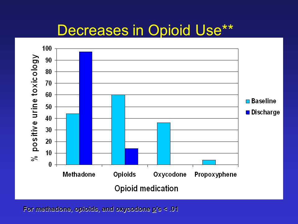 Decreases in Opioid Use** For methadone, opioids, and oxycodone p's <.01