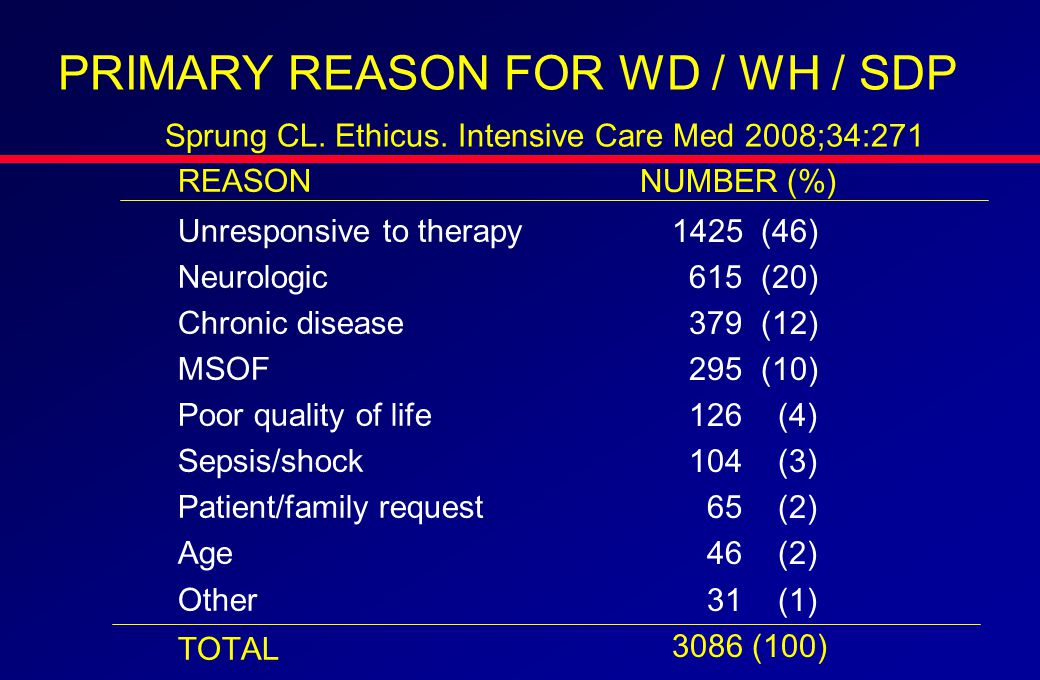 REASON Unresponsive to therapy Neurologic Chronic disease MSOF Poor quality of life Sepsis/shock Patient/family request Age Other TOTAL PRIMARY REASON FOR WD / WH / SDP Sprung CL.