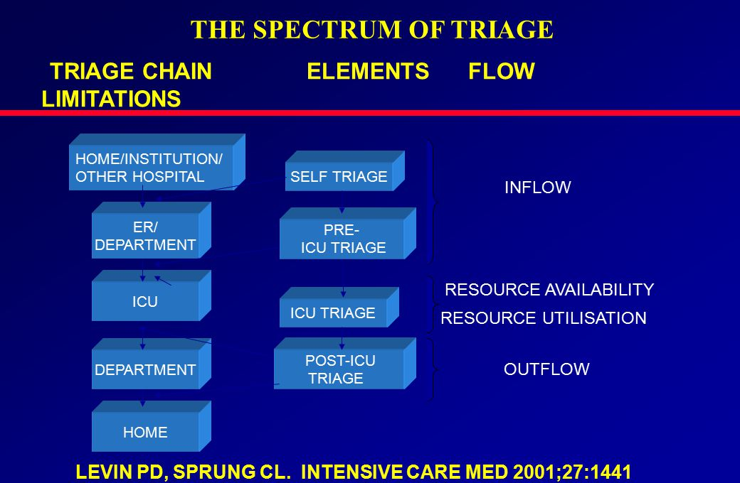 THE SPECTRUM OF TRIAGE TRIAGE CHAIN ELEMENTS FLOW LIMITATIONS HOME/INSTITUTION/ OTHER HOSPITAL ER/ DEPARTMENT ICU DEPARTMENT HOME SELF TRIAGE PRE- ICU