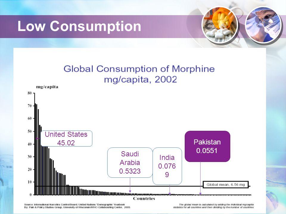 Low Consumption United States 45.02 Saudi Arabia 0.5323 India 0.076 9 Pakistan 0.0551
