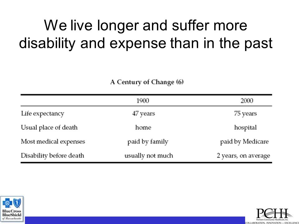 We live longer and suffer more disability and expense than in the past