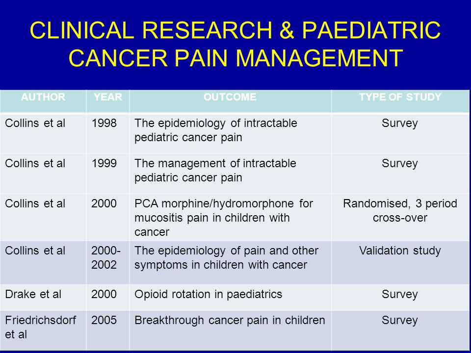 AUTHORYEAROUTCOMETYPE OF STUDY Collins et al1998The epidemiology of intractable pediatric cancer pain Survey Collins et al1999The management of intractable pediatric cancer pain Survey Collins et al2000PCA morphine/hydromorphone for mucositis pain in children with cancer Randomised, 3 period cross-over Collins et al2000- 2002 The epidemiology of pain and other symptoms in children with cancer Validation study Drake et al2000Opioid rotation in paediatricsSurvey Friedrichsdorf et al 2005Breakthrough cancer pain in childrenSurvey CLINICAL RESEARCH & PAEDIATRIC CANCER PAIN MANAGEMENT