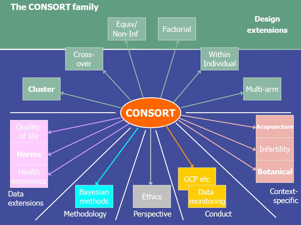 CONSORT ClusterMulti-arm Cross- over Factorial Equiv/ Non-Inf Within Individual Quality of life Health economics Bayesian methods Botanical Ethics GCP etc Design extensions Data extensions The CONSORT family Context- specific MethodologyConduct Harms Acupuncture Perspective Data monitoring Infertility