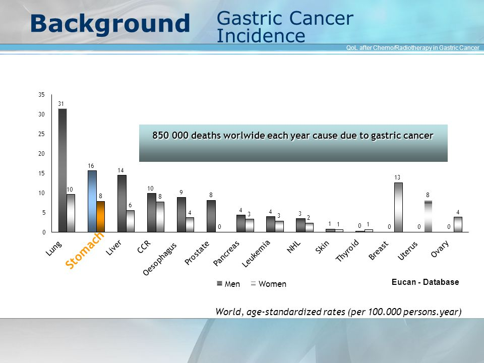 Background 850 000 deaths worlwide each year cause due to gastric cancer World, age-standardized rates (per 100.000 persons.year) Eucan - Database Gastric Cancer Incidence QoL after Chemo/Radiotherapy in Gastric Cancer