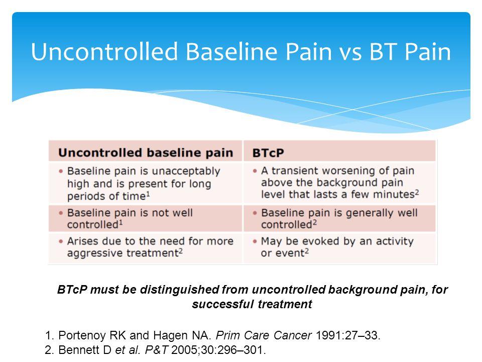 Uncontrolled Baseline Pain vs BT Pain 1. Portenoy RK and Hagen NA. Prim Care Cancer 1991:27–33. 2. Bennett D et al. P&T 2005;30:296–301. BTcP must be