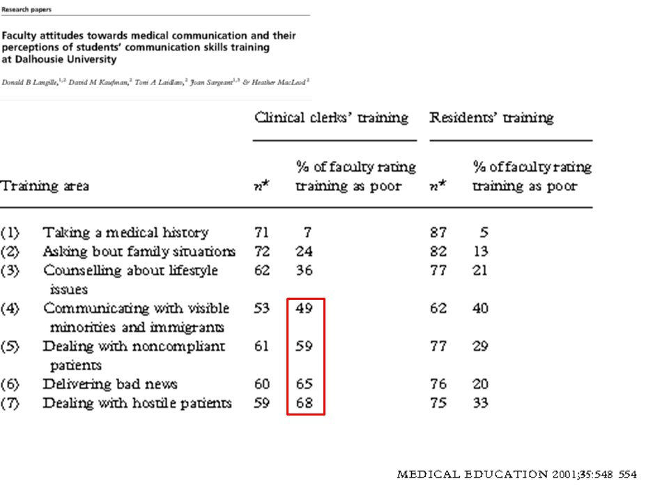 Results OSCE improves also time management