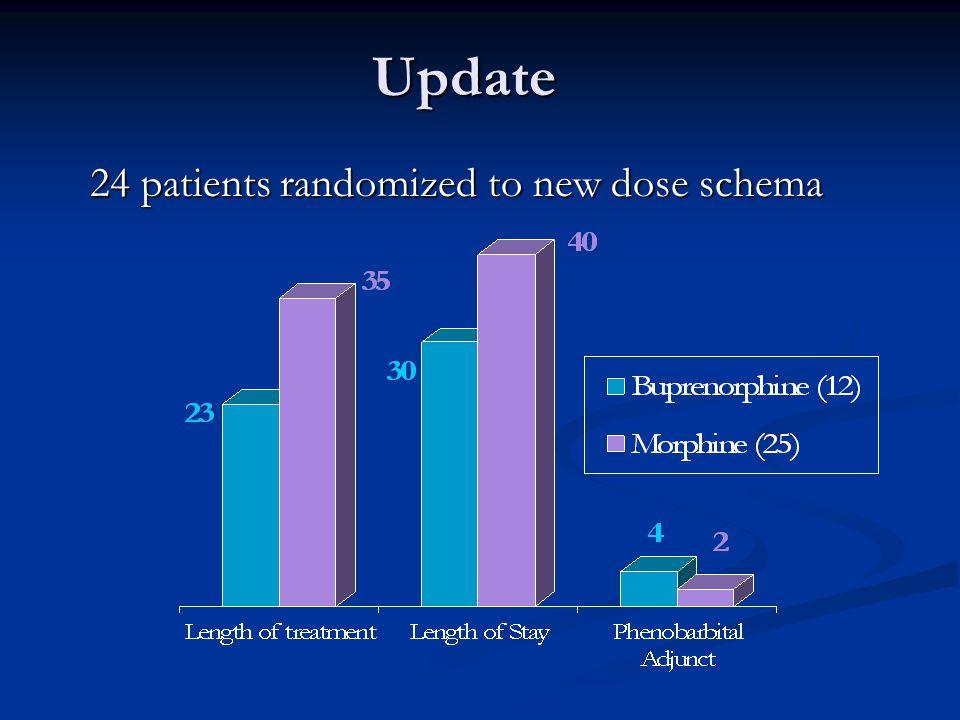 Update 24 patients randomized to new dose schema