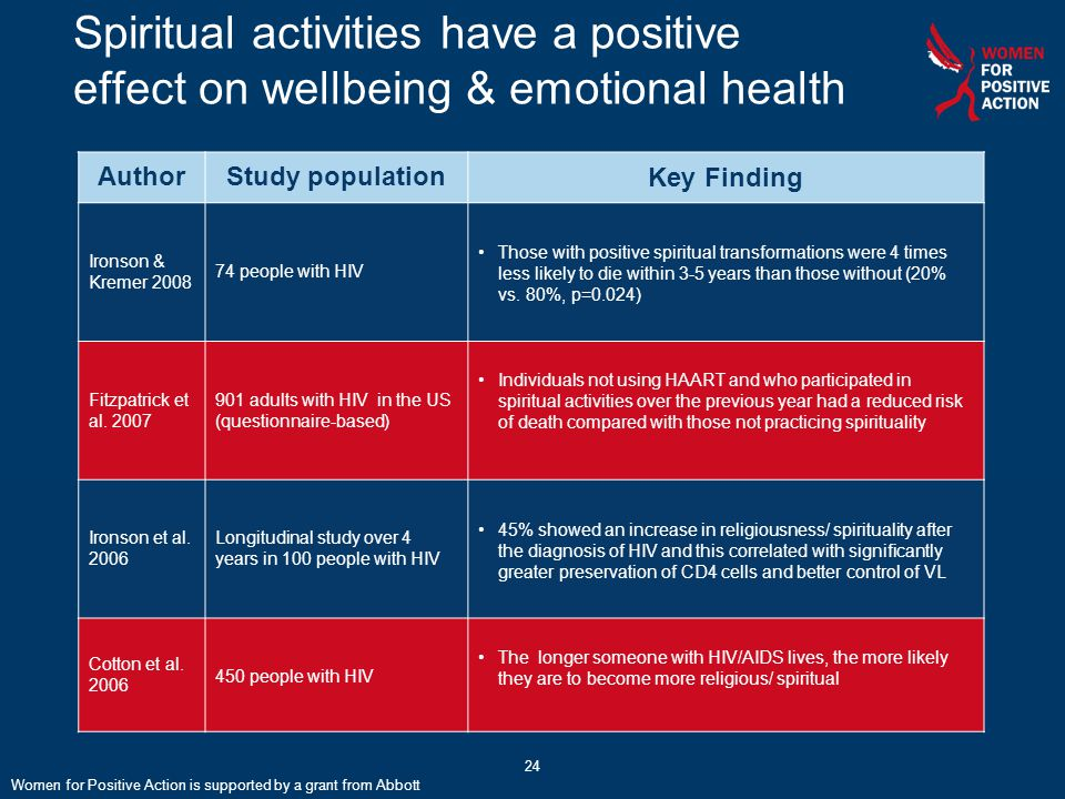 Spiritual activities have a positive effect on wellbeing & emotional health AuthorStudy populationKey Finding Ironson & Kremer 2008 74 people with HIV
