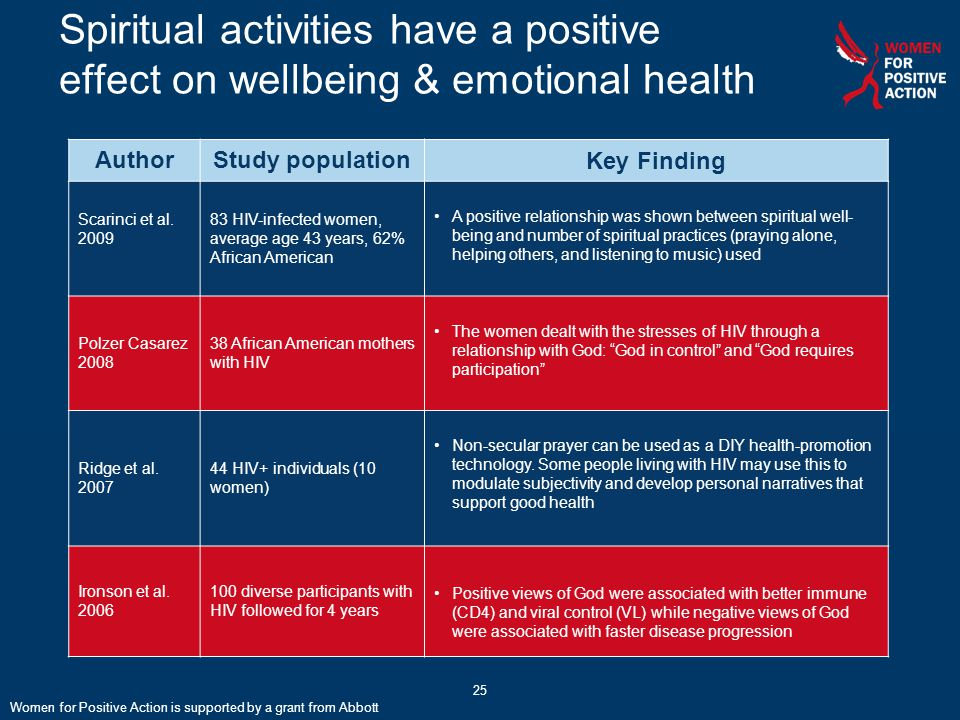 Spiritual activities have a positive effect on wellbeing & emotional health AuthorStudy populationKey Finding Scarinci et al. 2009 83 HIV-infected wom
