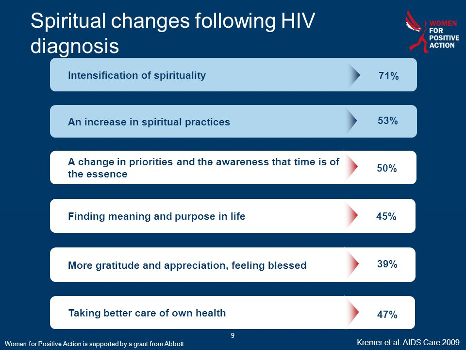 9 Spiritual changes following HIV diagnosis 37% Intensification of spirituality 71% An increase in spiritual practices 53% More gratitude and apprecia