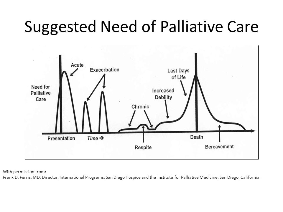 Suggested Need of Palliative Care With permission from: Frank D.