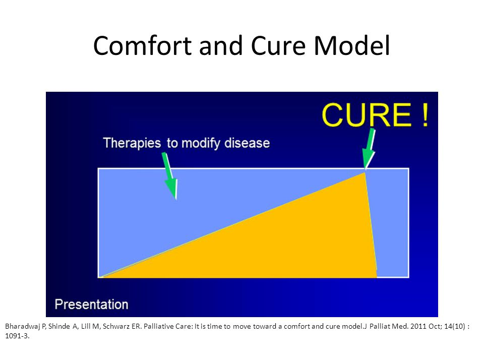 Comfort and Cure Model Bharadwaj P, Shinde A, Lill M, Schwarz ER. Palliative Care: It is time to move toward a comfort and cure model.J Palliat Med. 2