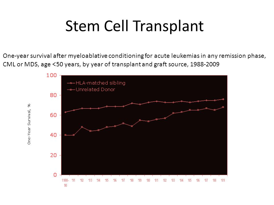 Stem Cell Transplant One-Year Survival, % One-year survival after myeloablative conditioning for acute leukemias in any remission phase, CML or MDS, a