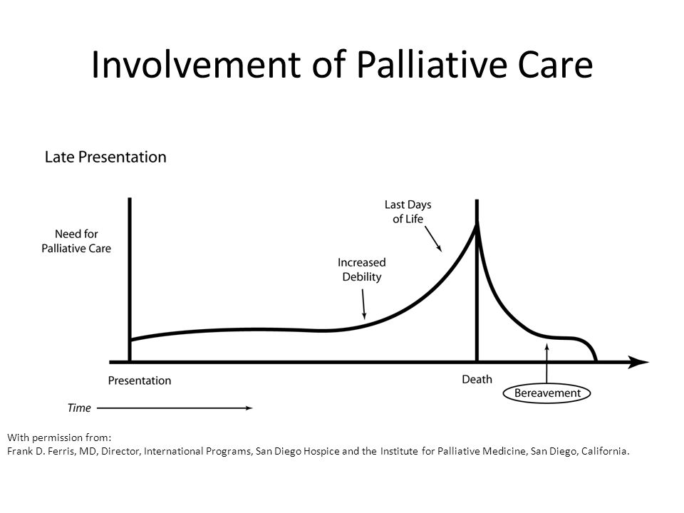 Involvement of Palliative Care With permission from: Frank D. Ferris, MD, Director, International Programs, San Diego Hospice and the Institute for Pa