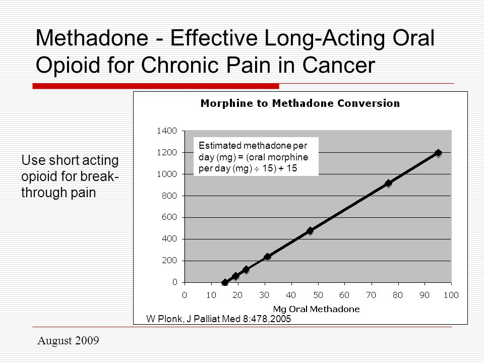 August 2009 Methadone - Effective Long-Acting Oral Opioid for Chronic Pain in Cancer Use short acting opioid for break- through pain Estimated methadone per day (mg) = (oral morphine per day (mg)  15) + 15 W Plonk, J Palliat Med 8:478,2005