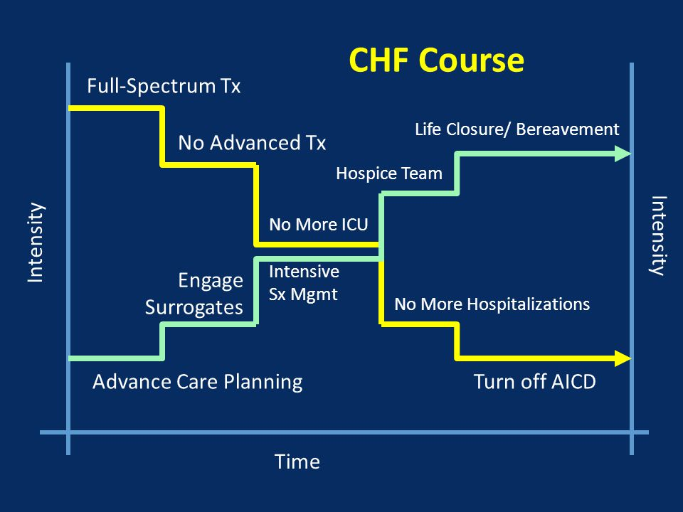 Time Intensity Full-Spectrum Tx Advance Care PlanningTurn off AICD No More Hospitalizations No More ICU No Advanced Tx Engage Surrogates Intensive Sx Mgmt Hospice Team Life Closure/ Bereavement CHF Course