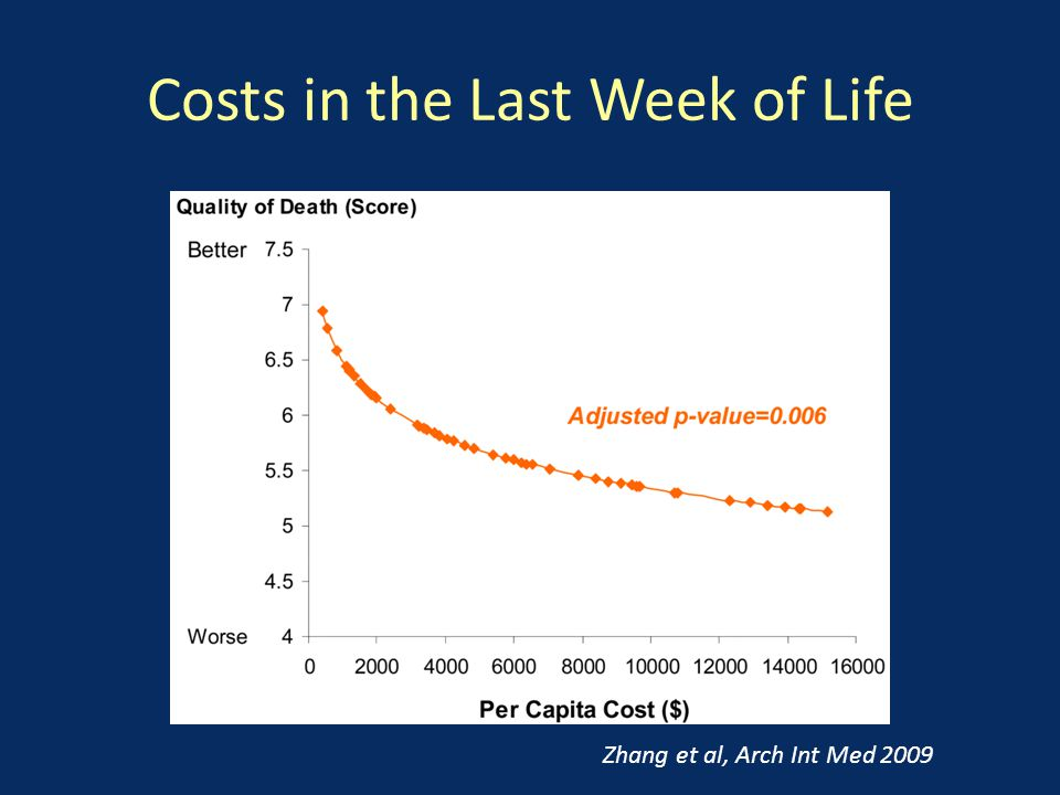 Costs in the Last Week of Life Zhang et al, Arch Int Med 2009